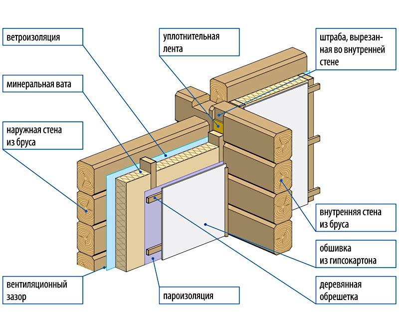 На как уложить фундамент гидроизоляцию